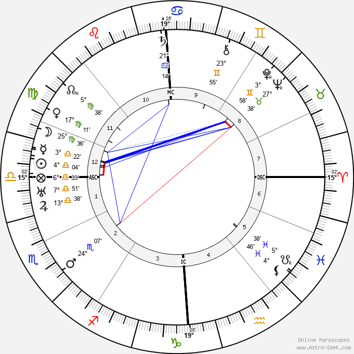 Lucien Gaudin - Birth horoscope chart