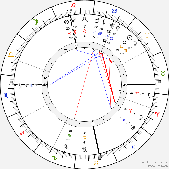 Lucien Israel - Birth horoscope chart