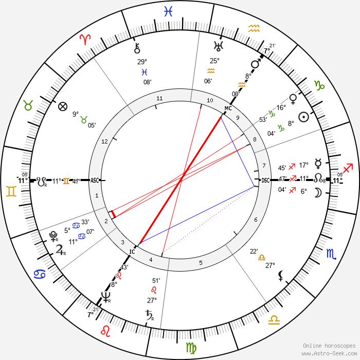 Lucien Leduc - Birth horoscope chart