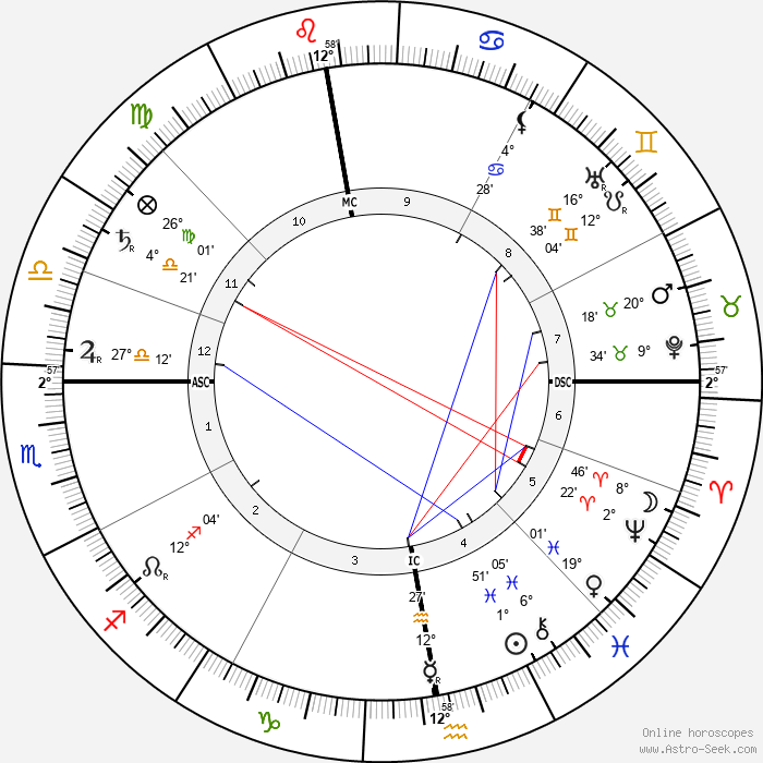 Lucien Pissarro - Birth horoscope chart
