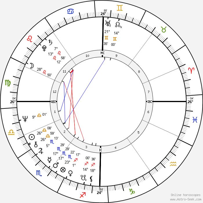 Lucien Van Impe - Birth horoscope chart