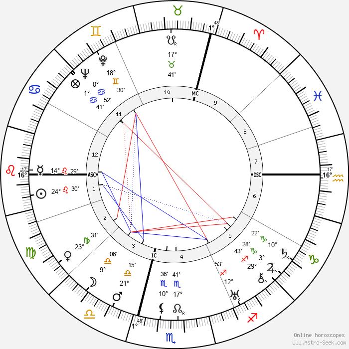 Lucienne Boyer - Birth horoscope chart