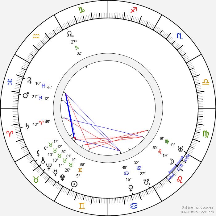 Lucile Watson - Birth horoscope chart