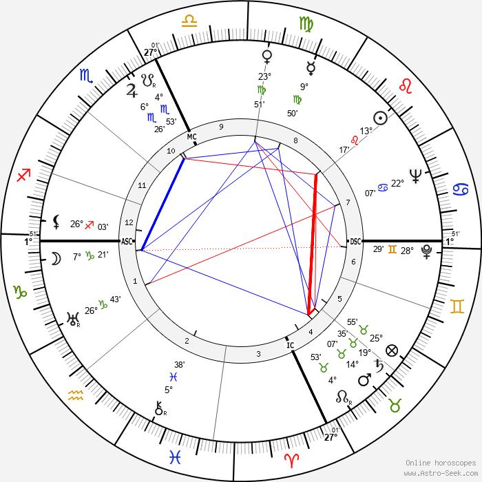 Lucille Ball - Birth horoscope chart