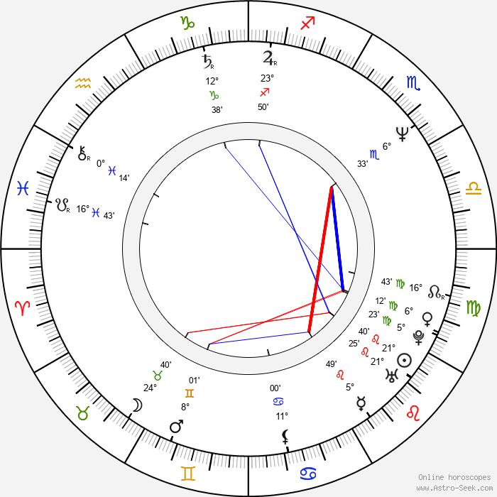 Lucinda Dickey - Birth horoscope chart