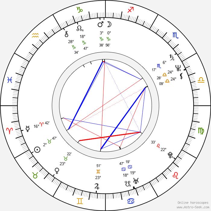 Lucinda Jenney - Birth horoscope chart