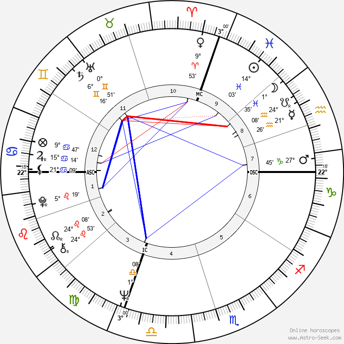 Lucio Battisti - Birth horoscope chart