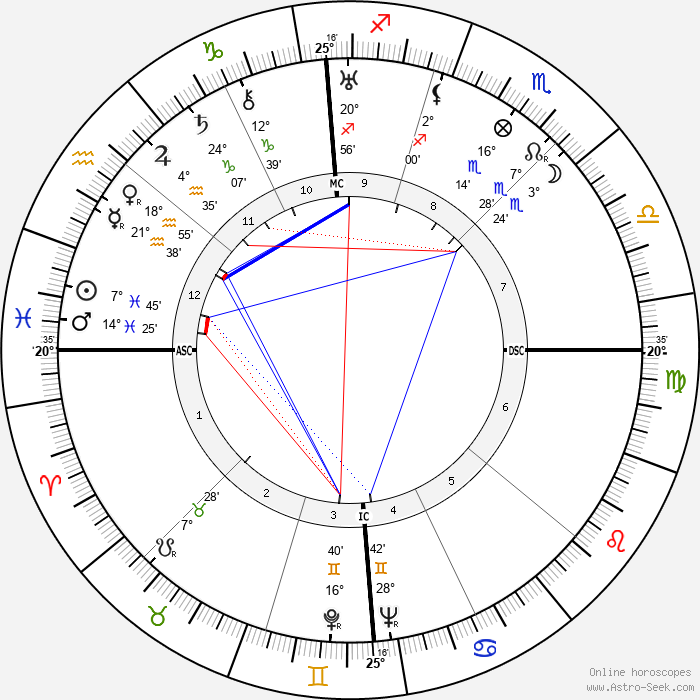 Lucio Costa - Birth horoscope chart