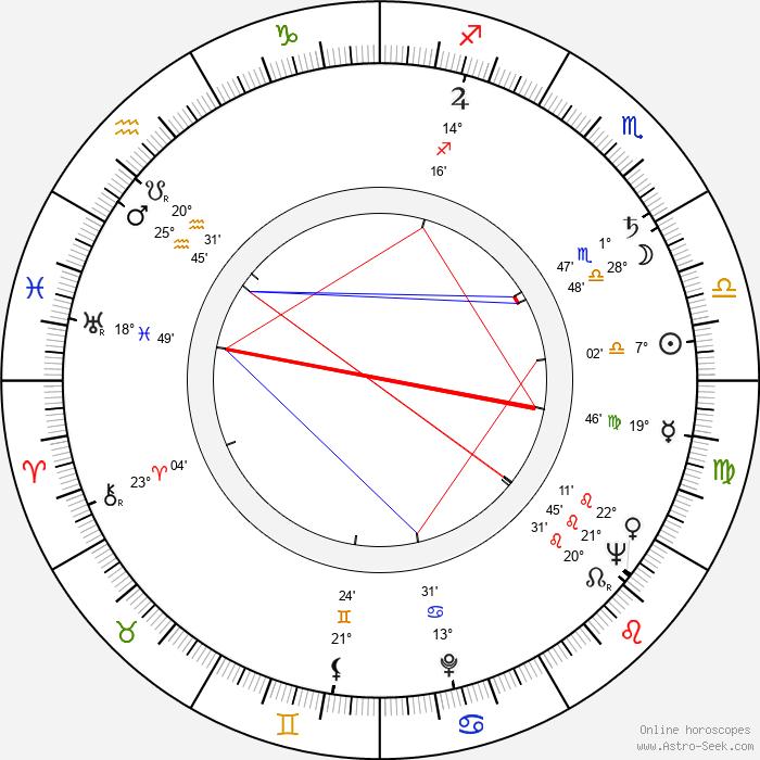 Lucjan Dembinski - Birth horoscope chart
