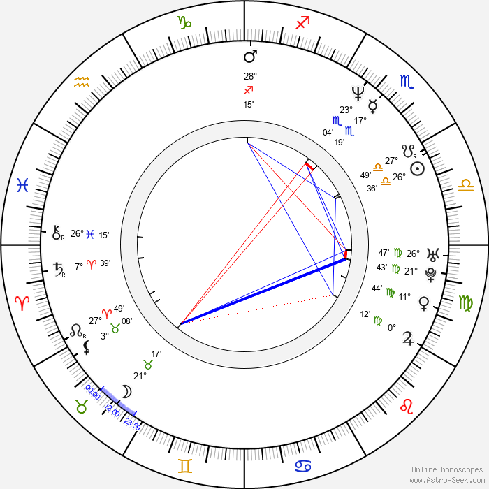 Luck Mervil - Birth horoscope chart