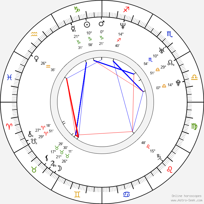 Lucky Isibor - Birth horoscope chart