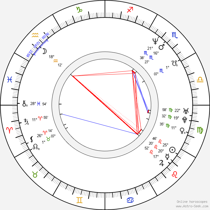 Lucy Briers - Birth horoscope chart