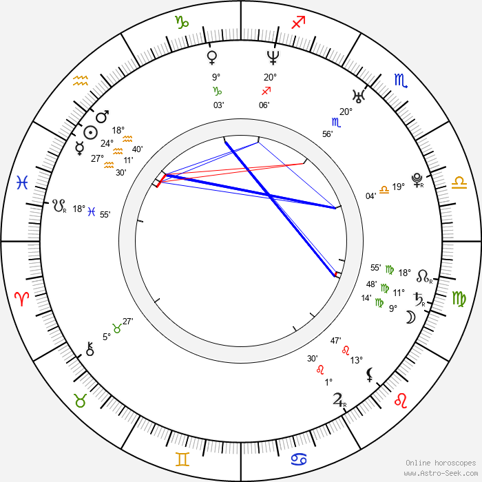 Lucy Brown - Birth horoscope chart