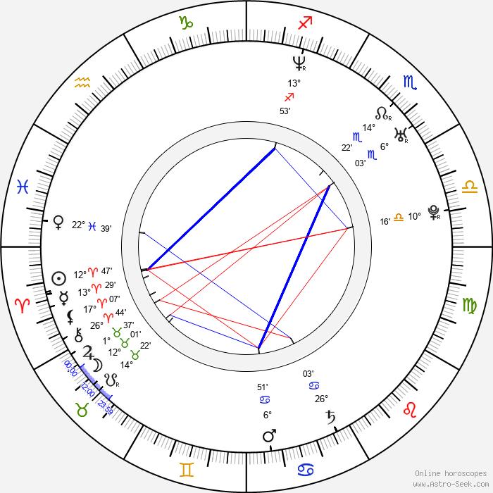 Lucy Diakovska - Birth horoscope chart