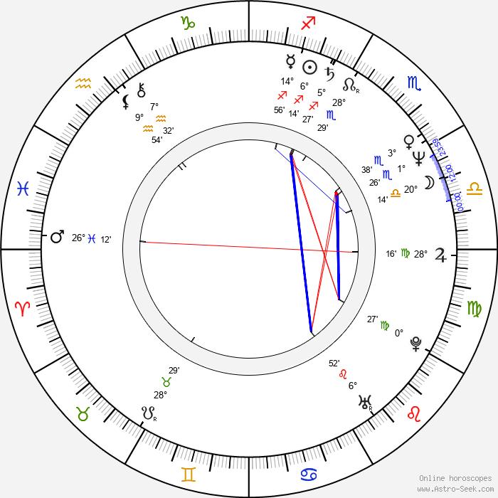 Lucy Gutteridge - Birth horoscope chart