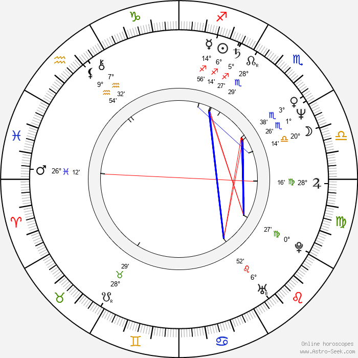 Lucy Gutteridge - Birth horoscope chart
