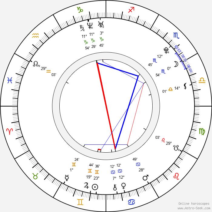 Lucy Hale - Birth horoscope chart