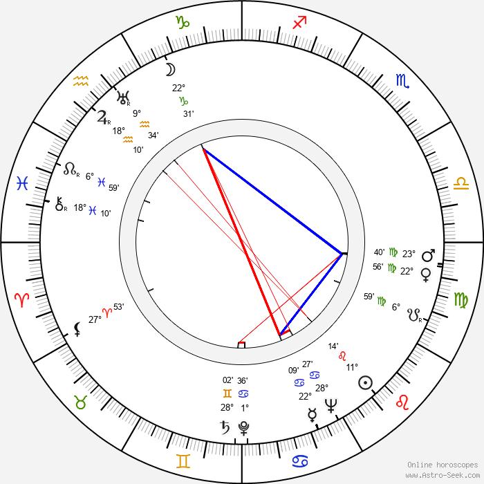 Lucy Herndon Crockett - Birth horoscope chart