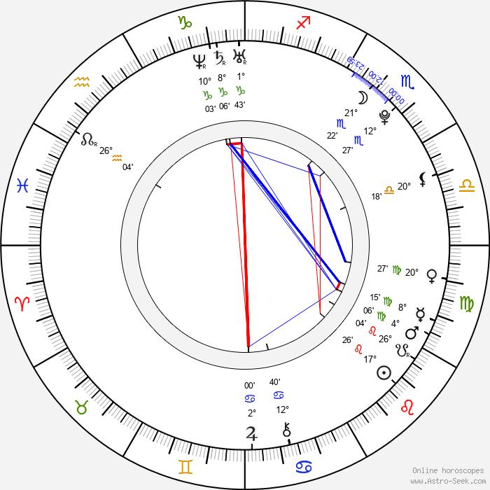 Lucy Honigman - Birth horoscope chart