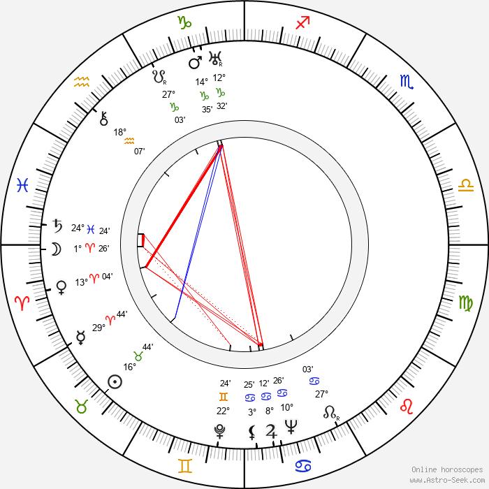 Lucy Knoch - Birth horoscope chart