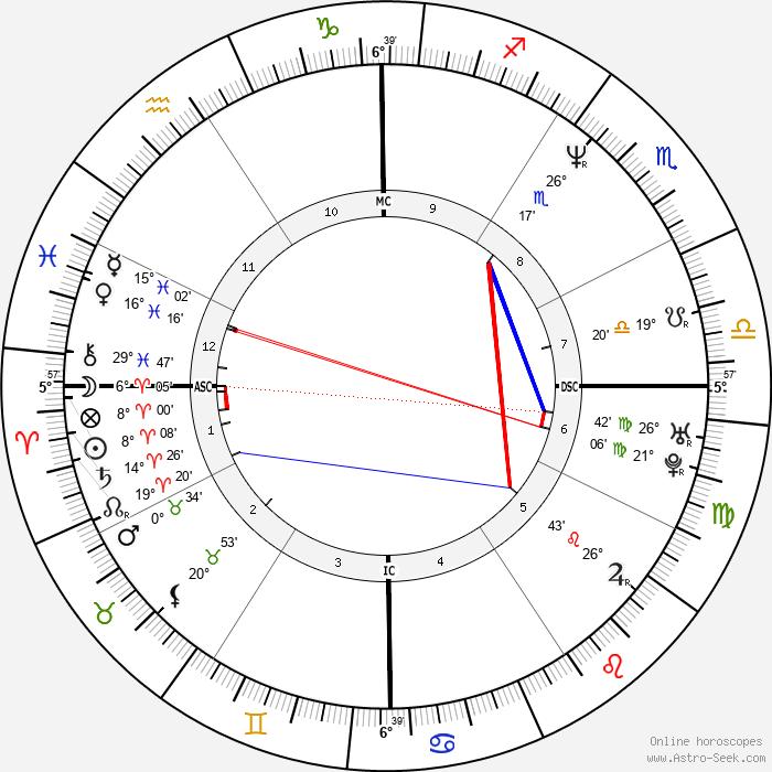Lucy Lawless - Birth horoscope chart
