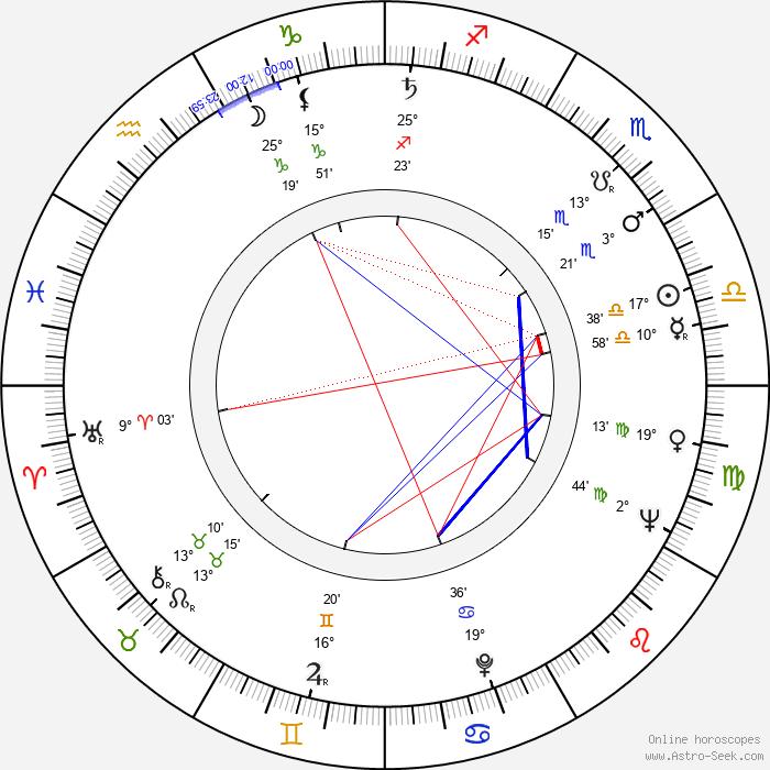 Luděk Hulan - Birth horoscope chart