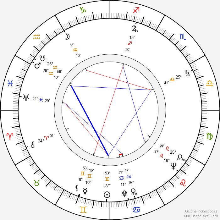 Luděk Kopřiva - Birth horoscope chart