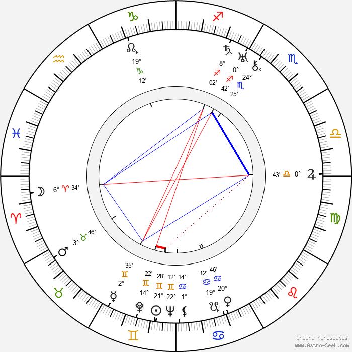 Luděk Mandaus - Birth horoscope chart