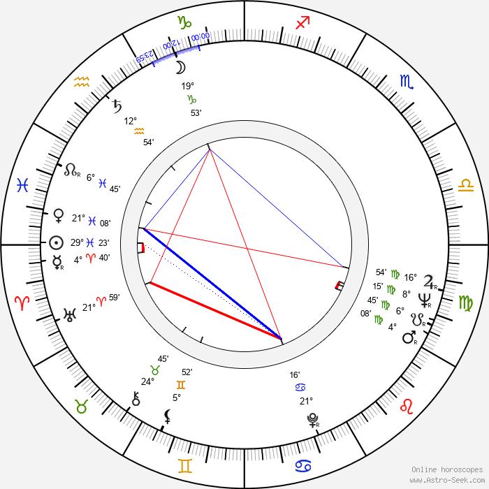 Luděk Munzar - Birth horoscope chart