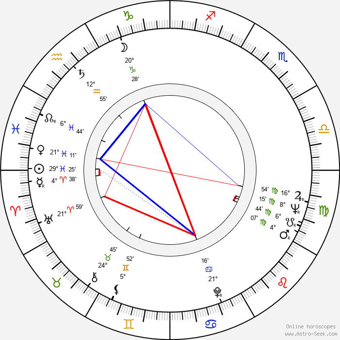 Luděk Munzar - Birth horoscope chart