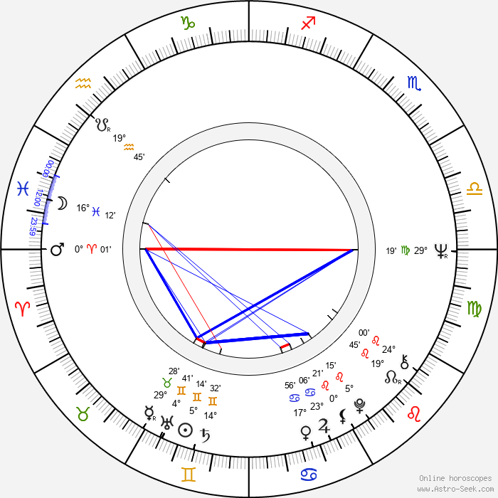 Luděk Sobota - Birth horoscope chart
