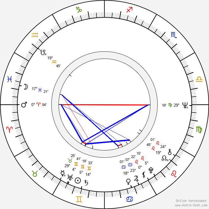 Luděk Sobota - Birth horoscope chart