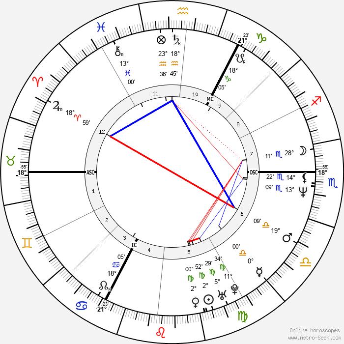 Ludger Beerbaum - Birth horoscope chart