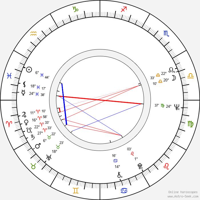 Ludmila Dabrowska - Birth horoscope chart