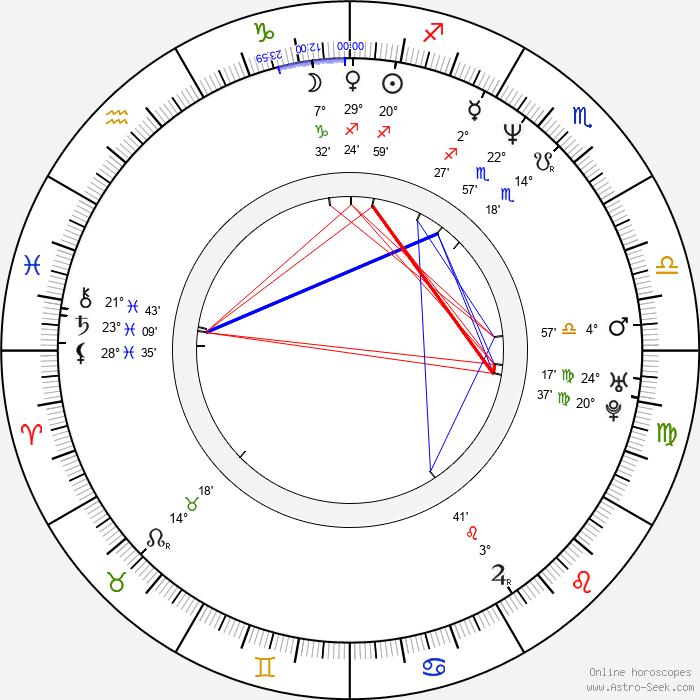 Ludmila Hoppová - Birth horoscope chart