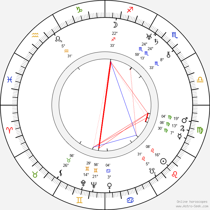 Ludmila Jankovcová - Birth horoscope chart
