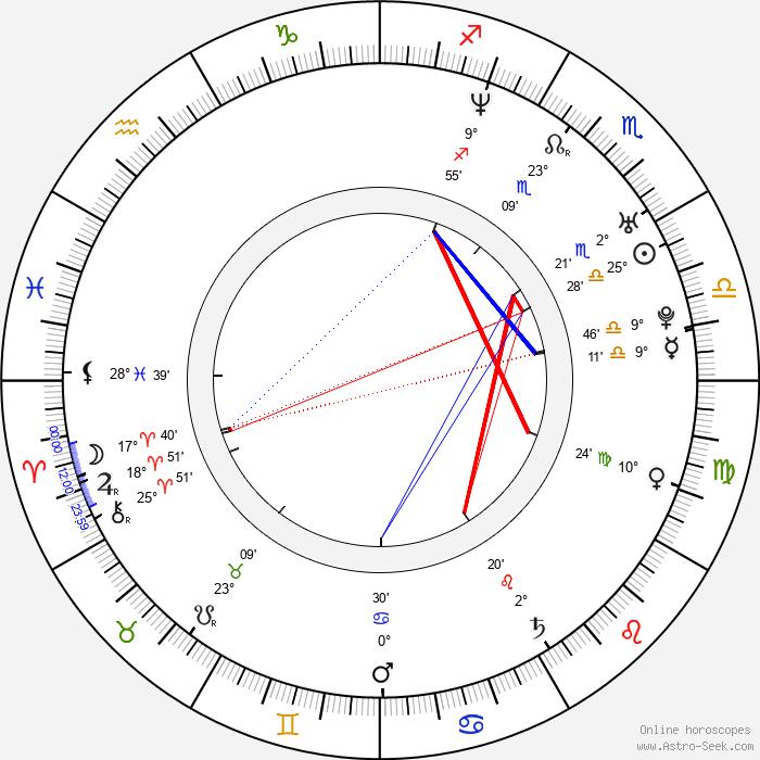 Ludmila Kurepova - Birth horoscope chart