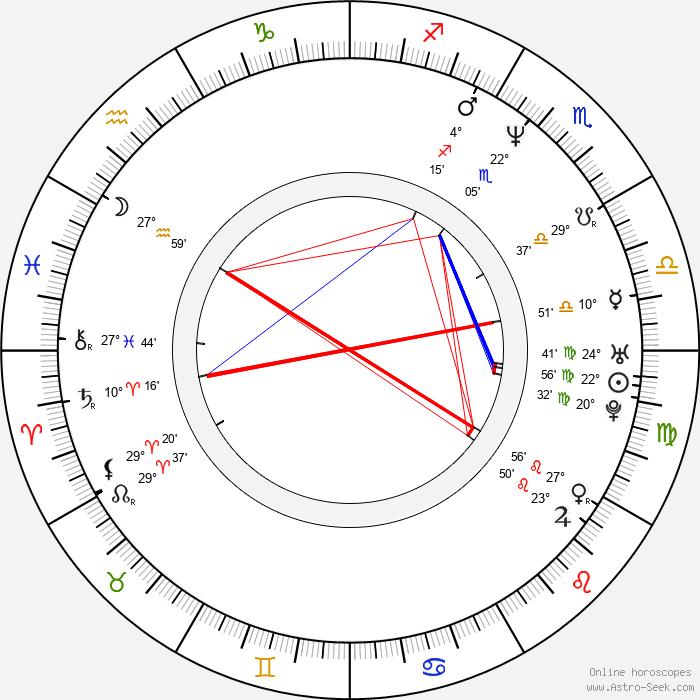 Ludmila Peterková - Birth horoscope chart