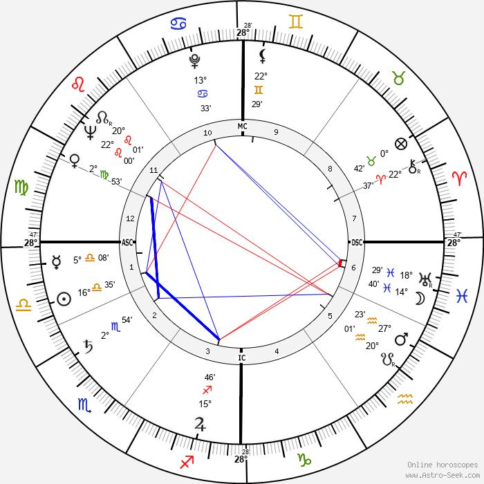 Ludmilla Tchérina - Birth horoscope chart