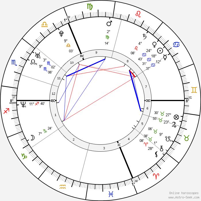Ludovic Giuly - Birth horoscope chart