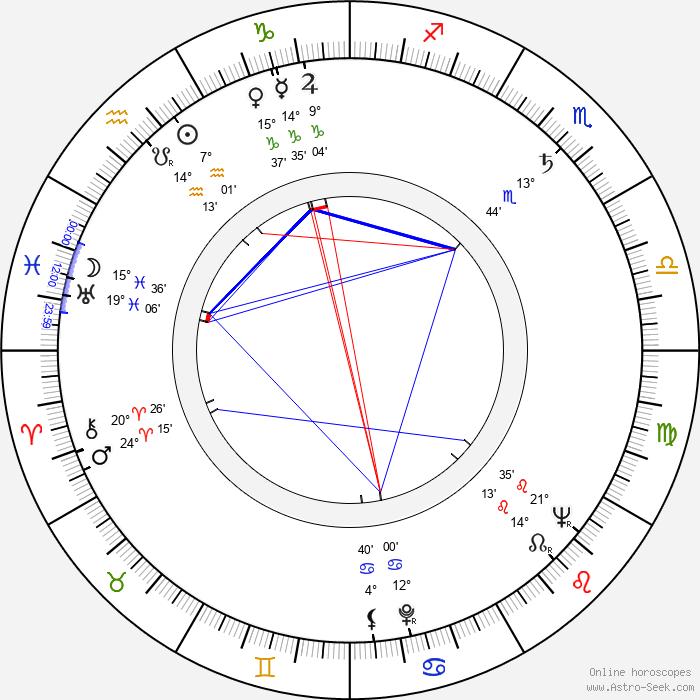 Ľudovít Filan - Birth horoscope chart