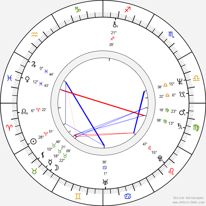 Ludvík Klega - Birth horoscope chart