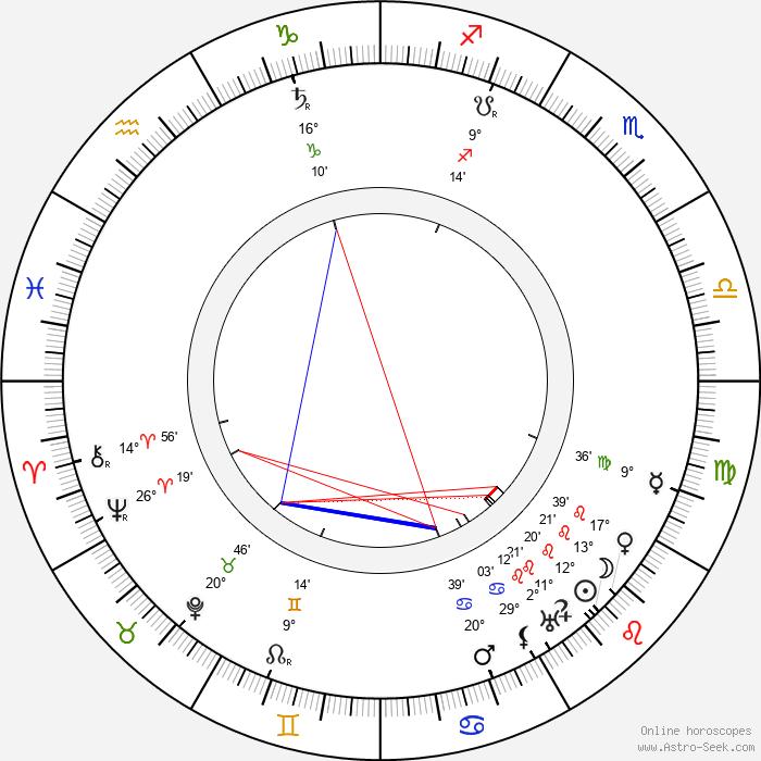 Ludvík Očenášek - Birth horoscope chart