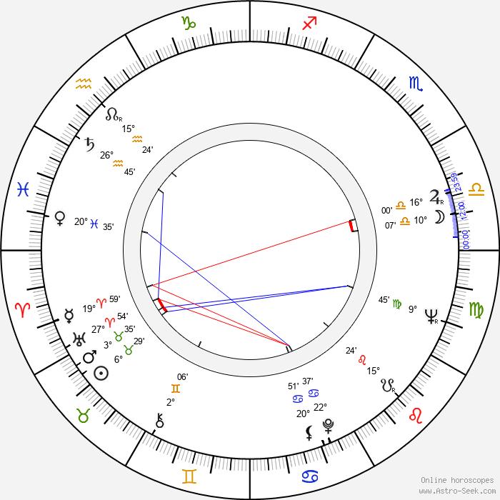 Ludvík Pozník - Birth horoscope chart