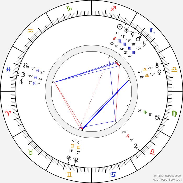 Ludvík Svoboda - Birth horoscope chart