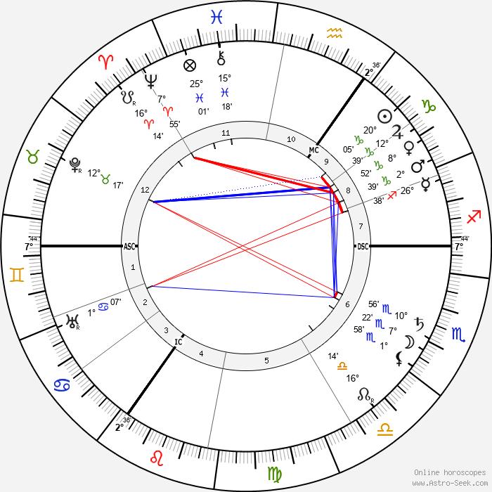 Ludwig Aschoff - Birth horoscope chart