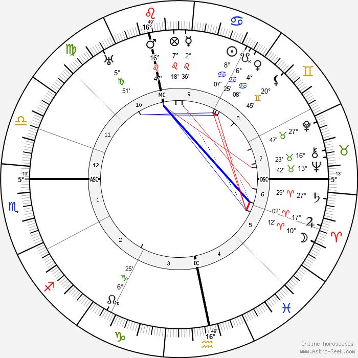 Ludwig Beck - Birth horoscope chart