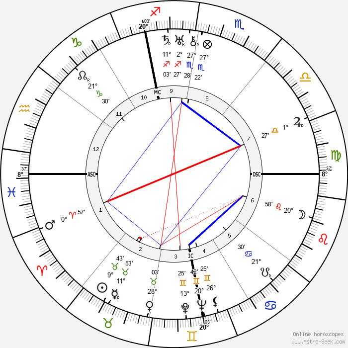 Ludwig Bemelmans - Birth horoscope chart