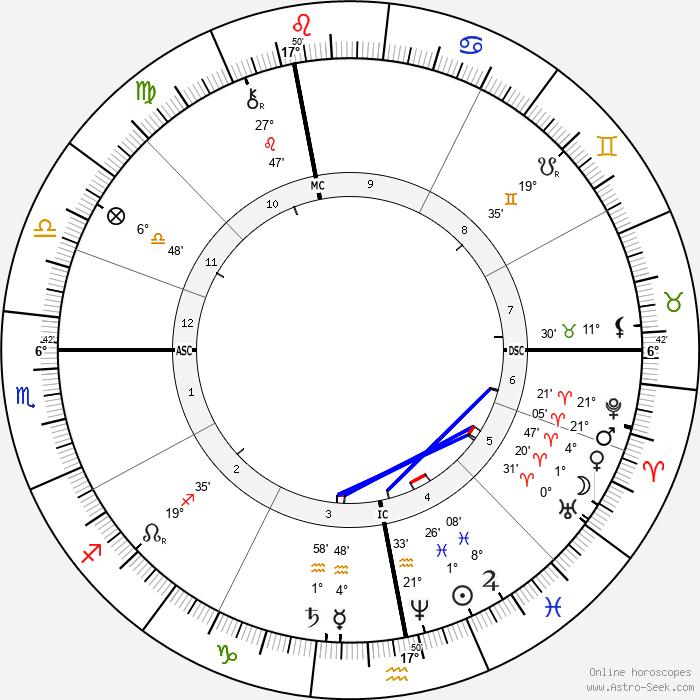 Ludwig Boltzmann - Birth horoscope chart