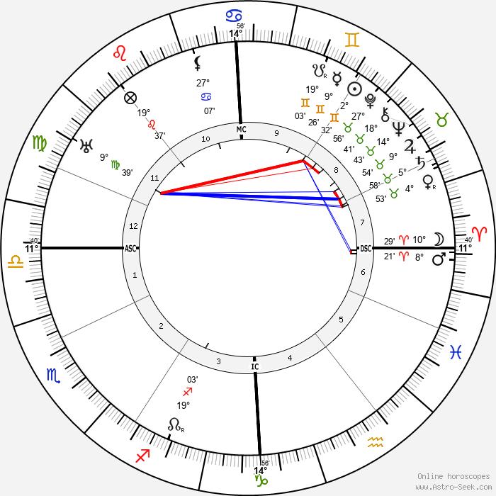 Ludwig Kaas - Birth horoscope chart